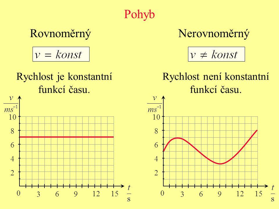 Pohyb Rovnoměrný Nerovnoměrný Rychlost je konstantní funkcí času.