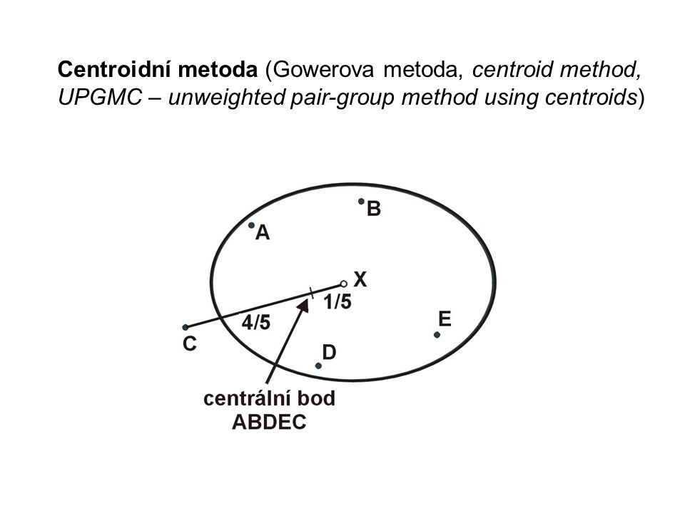 Centroidní metoda (Gowerova metoda, centroid method, UPGMC – unweighted pair-group method using centroids)