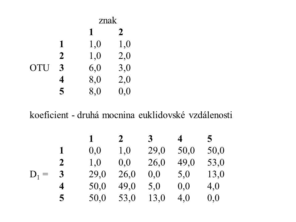 znak 1 2. 1 1,0 1,0. 2 1,0 2,0. OTU 3 6,0 3,0. 4 8,0 2,0. 5 8,0 0,0. koeficient - druhá mocnina euklidovské vzdálenosti.