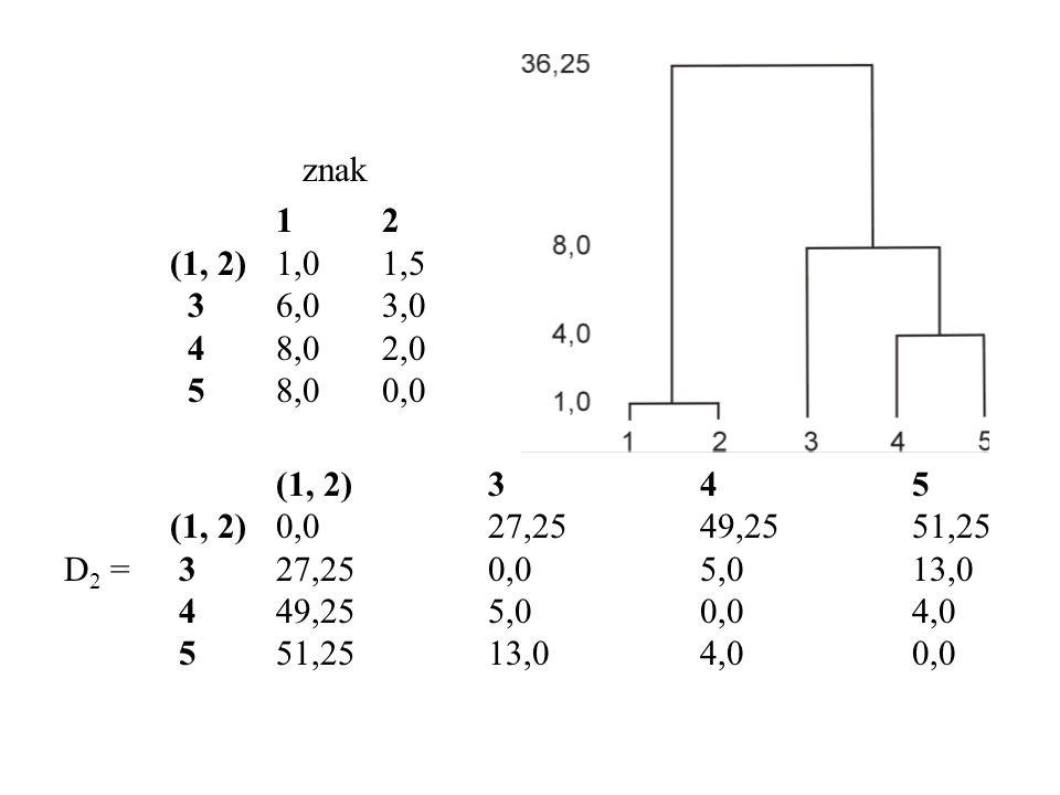 znak 1 2. (1, 2) 1,0 1,5. 3 6,0 3,0. 4 8,0 2,0. 5 8,0 0,0. (1, 2) 3 4 5. (1, 2) 0,0 27,25 49,25 51,25.