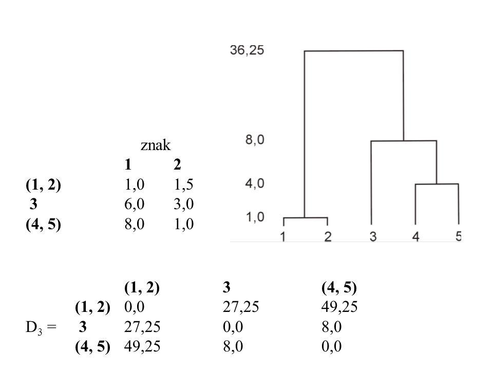 znak 1 2. (1, 2) 1,0 1,5. 3 6,0 3,0. (4, 5) 8,0 1,0. (1, 2) 3 (4, 5) (1, 2) 0,0 27,25 49,25.