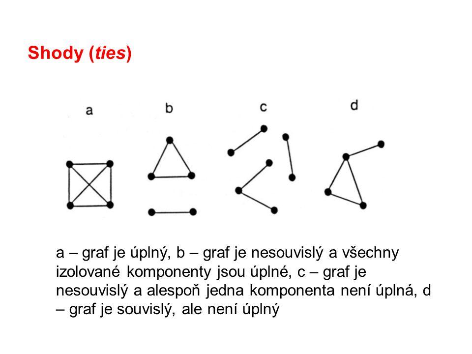 Shody (ties)