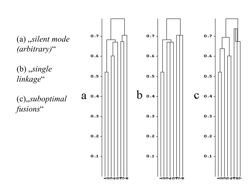 "(a) ""silent mode (arbitrary) (b) ""single linkage (c)""suboptimal fusions"