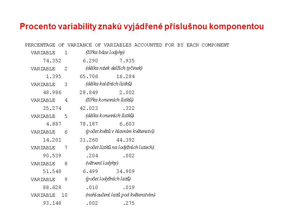 Procento variability znaků vyjádřené příslušnou komponentou