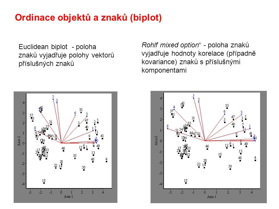 Ordinace objektů a znaků (biplot)
