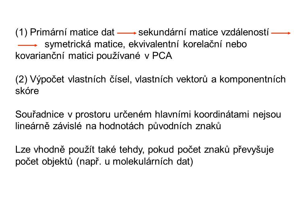 (1) Primární matice dat sekundární matice vzdáleností