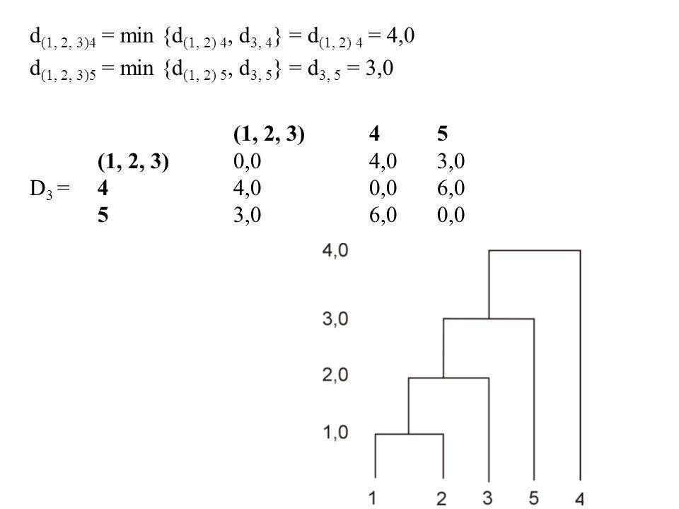 d(1, 2, 3)4 = min {d(1, 2) 4, d3, 4} = d(1, 2) 4 = 4,0 d(1, 2, 3)5 = min {d(1, 2) 5, d3, 5} = d3, 5 = 3,0.