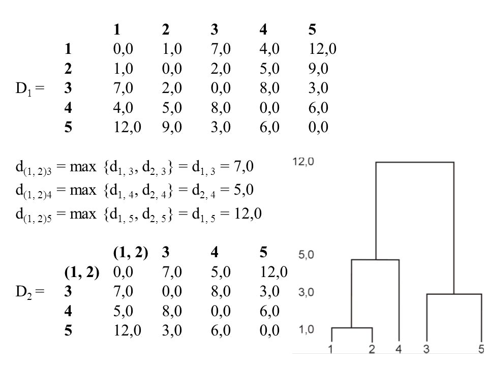 1 2 3 4 5 1 0,0 1,0 7,0 4,0 12,0. 2 1,0 0,0 2,0 5,0 9,0. D1 = 3 7,0 2,0 0,0 8,0 3,0. 4 4,0 5,0 8,0 0,0 6,0.