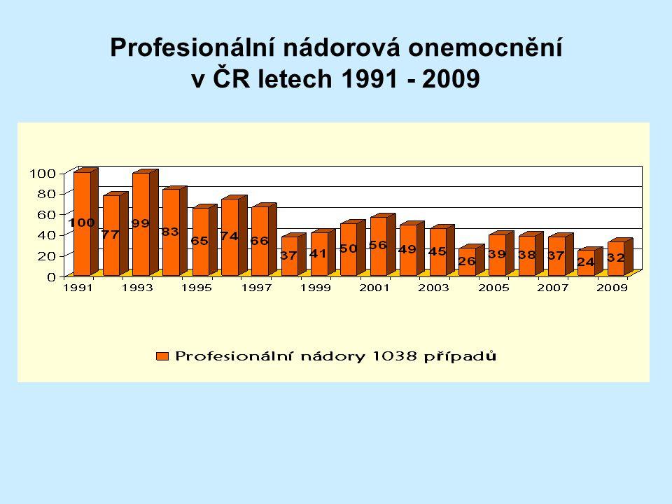 Profesionální nádorová onemocnění v ČR letech 1991 - 2009