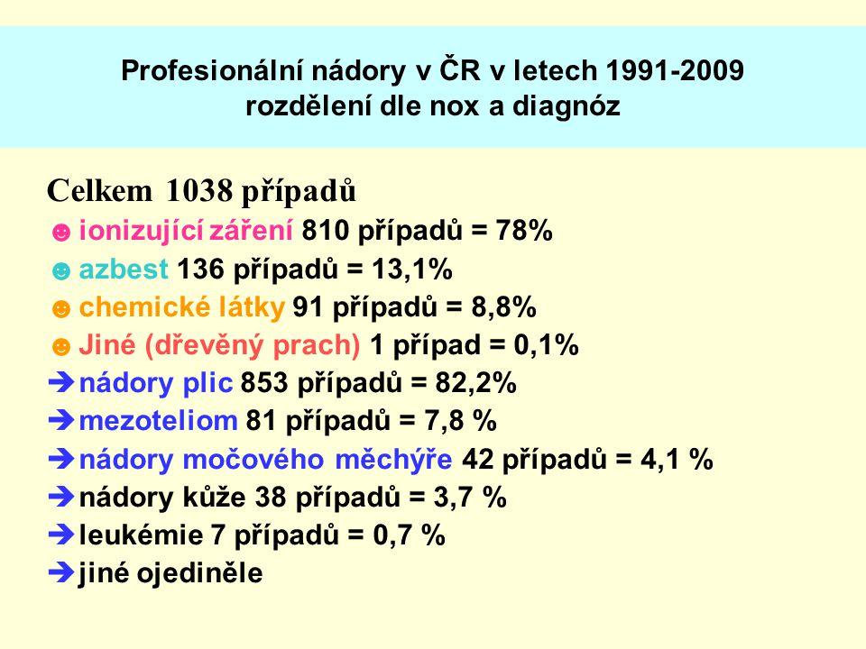 Profesionální nádory v ČR v letech 1991-2009 rozdělení dle nox a diagnóz