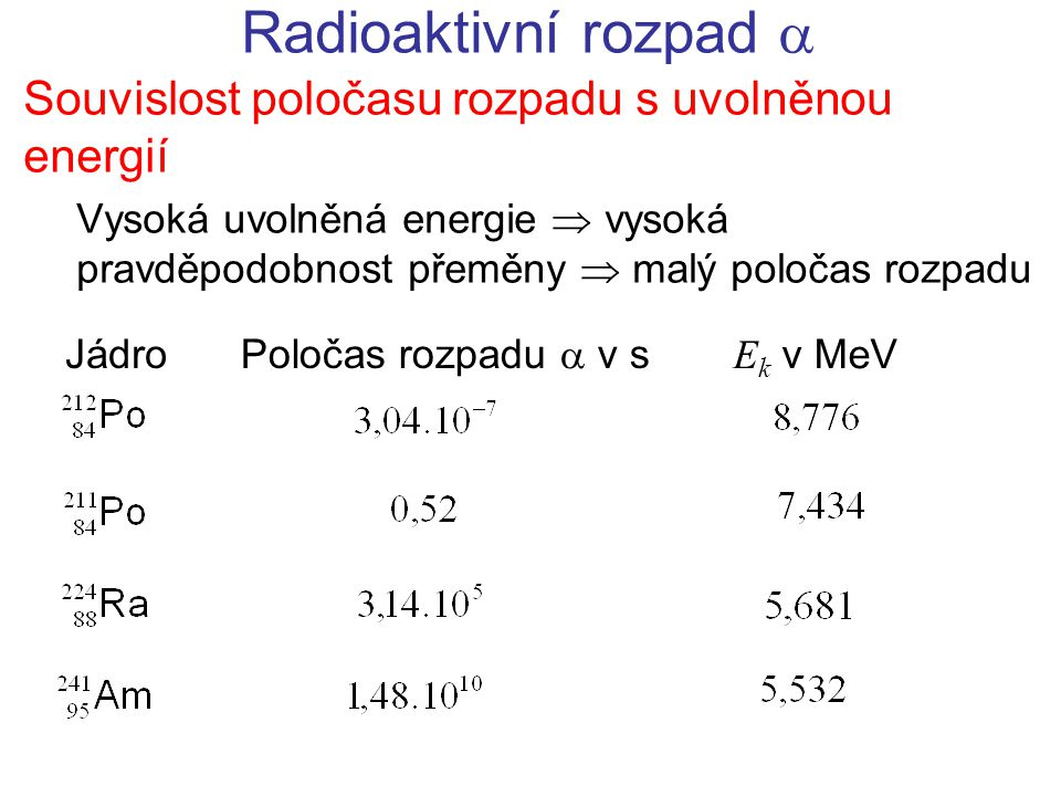 Radioaktivní rozpad  Souvislost poločasu rozpadu s uvolněnou energií