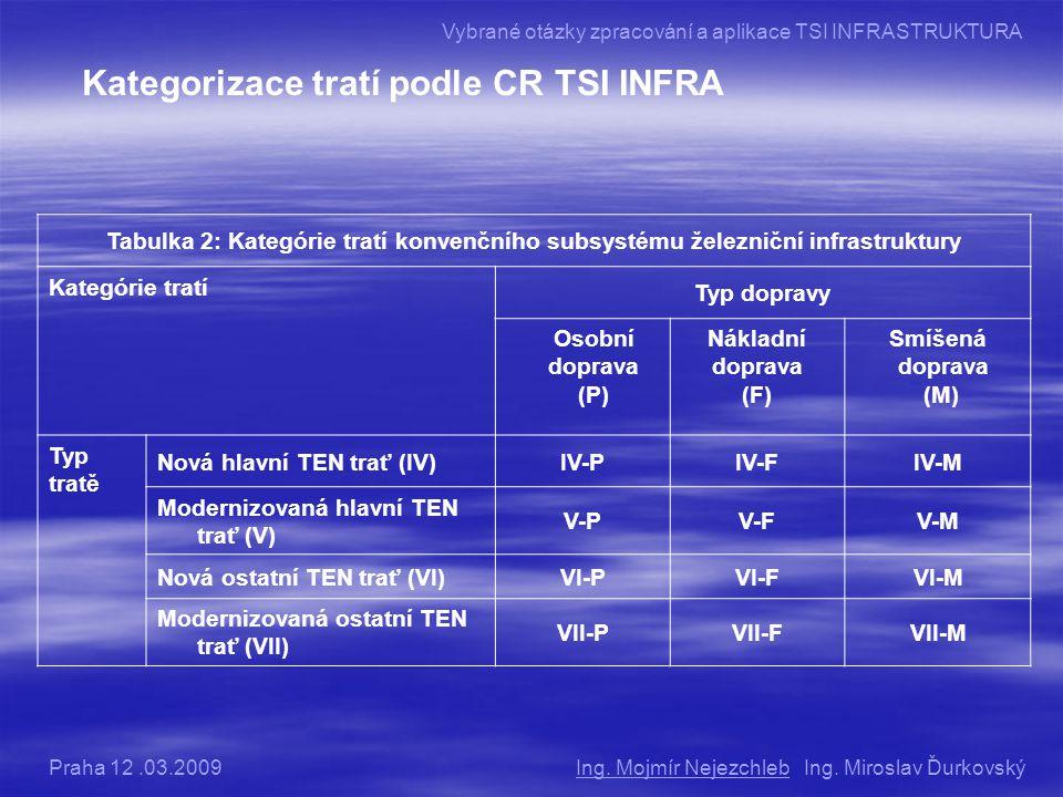 Kategorizace tratí podle CR TSI INFRA