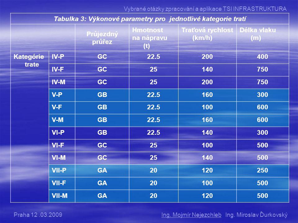 Tabulka 3: Výkonové parametry pro jednotlivé kategorie tratí