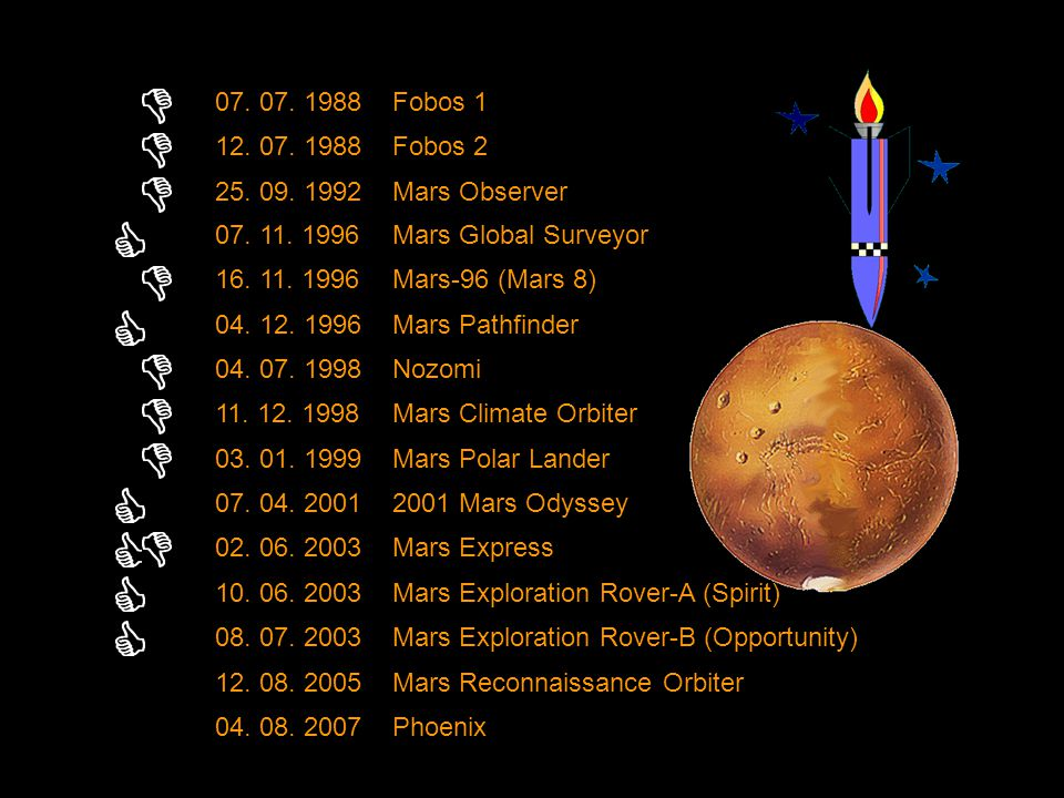 07. 07. 1988 Fobos 1. 12. 07. 1988. Fobos 2. 25. 09. 1992. Mars Observer. 07. 11. 1996. Mars Global Surveyor.