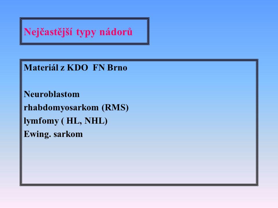 Nejčastější typy nádorů