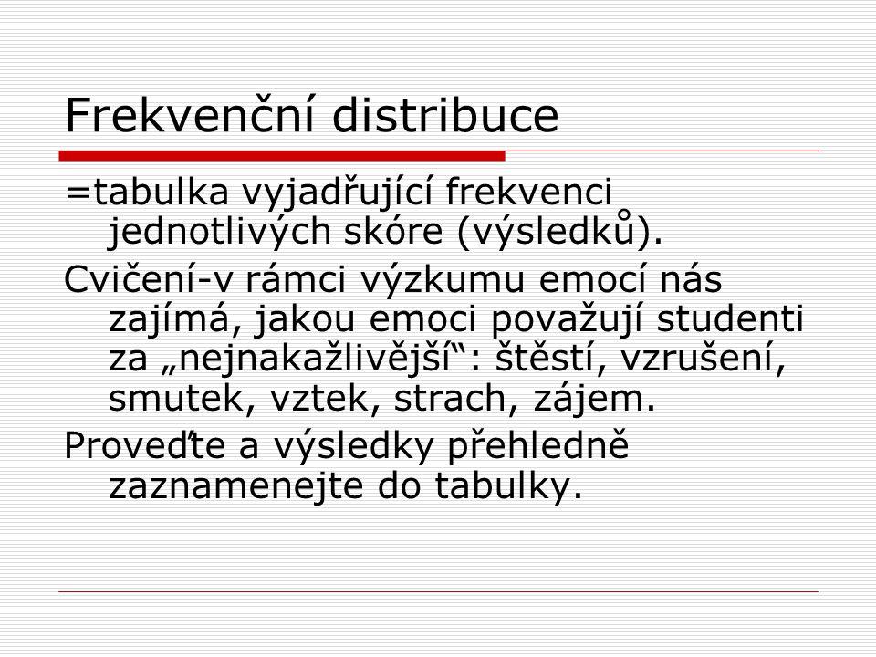 Frekvenční distribuce
