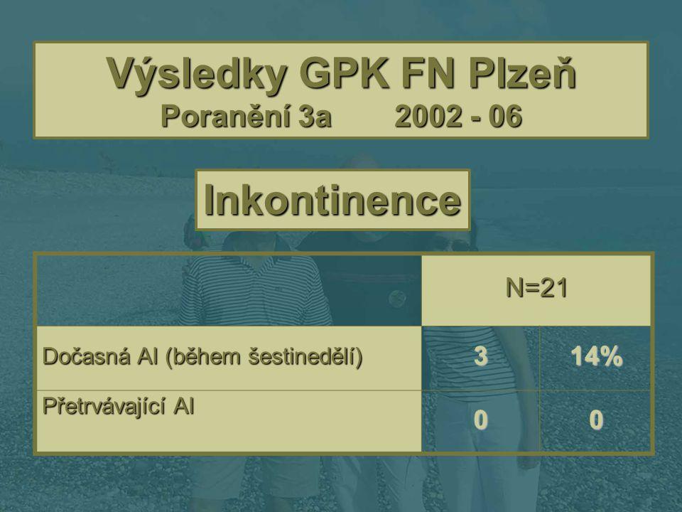 Výsledky GPK FN Plzeň Poranění 3a 2002 - 06