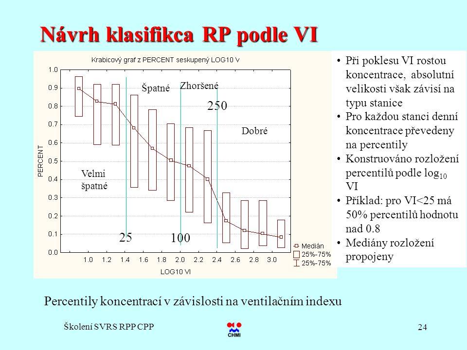 Návrh klasifikca RP podle VI