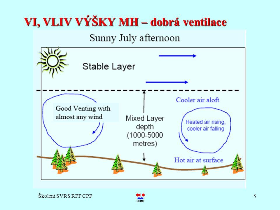 VI, VLIV VÝŠKY MH – dobrá ventilace