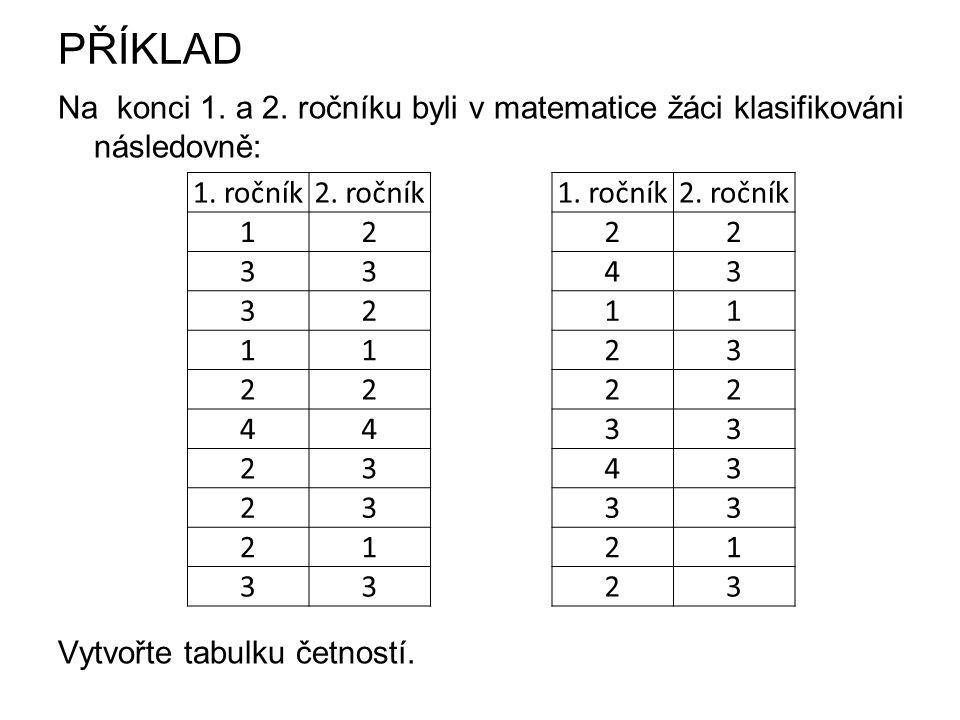 PŘÍKLAD Na konci 1. a 2. ročníku byli v matematice žáci klasifikováni následovně: Vytvořte tabulku četností.