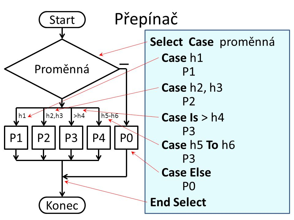 Přepínač Start Select Case proměnná Proměnná Case h1 P1 Case h2, h3 P2