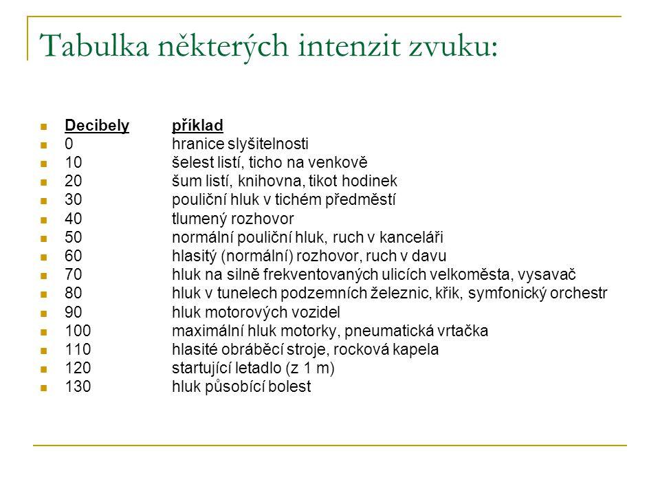 Tabulka některých intenzit zvuku: