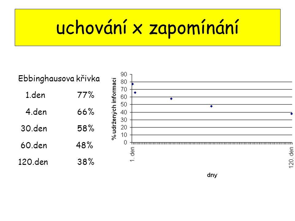 uchování x zapomínání Ebbinghausova křivka 1.den 77% 4.den 66%