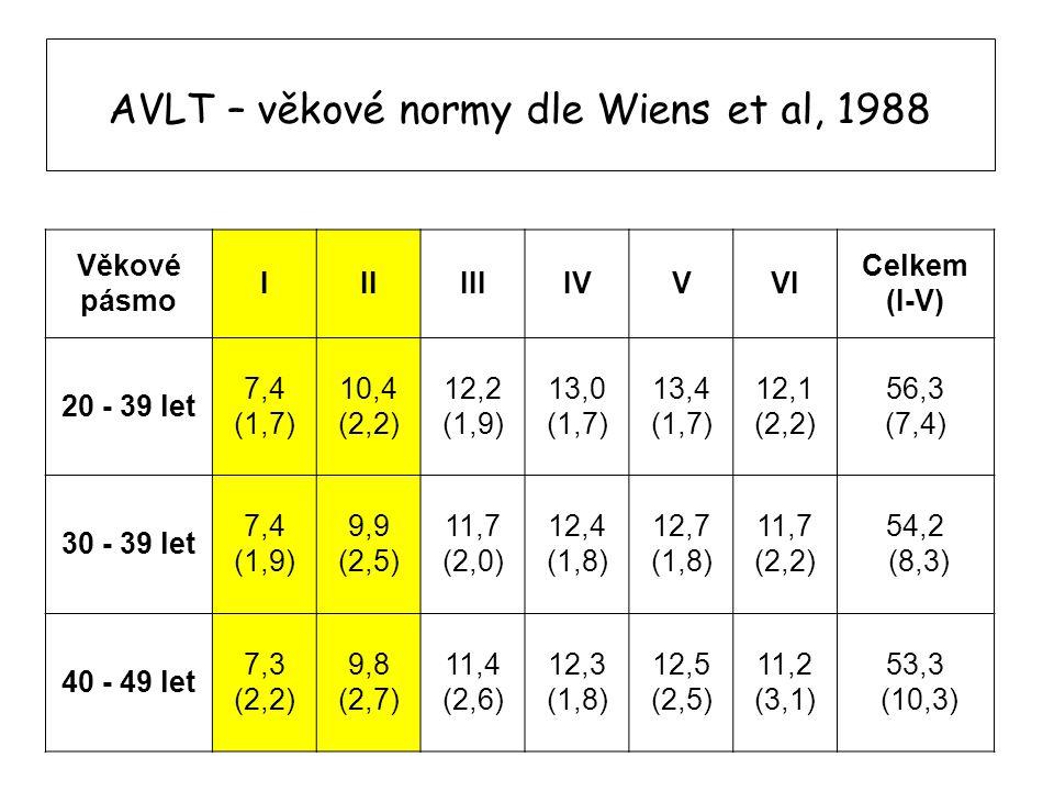 AVLT – věkové normy dle Wiens et al, 1988