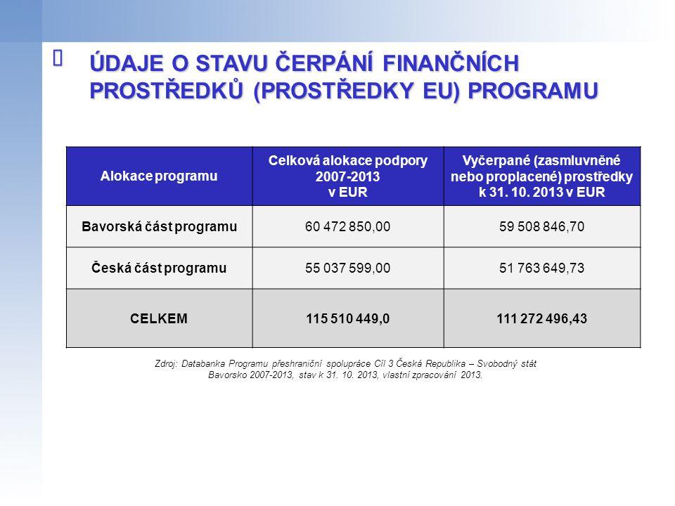 Celková alokace podpory 2007-2013 Bavorská část programu