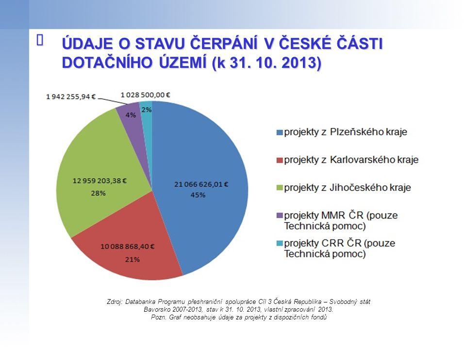 Pozn. Graf neobsahuje údaje za projekty z dispozičních fondů