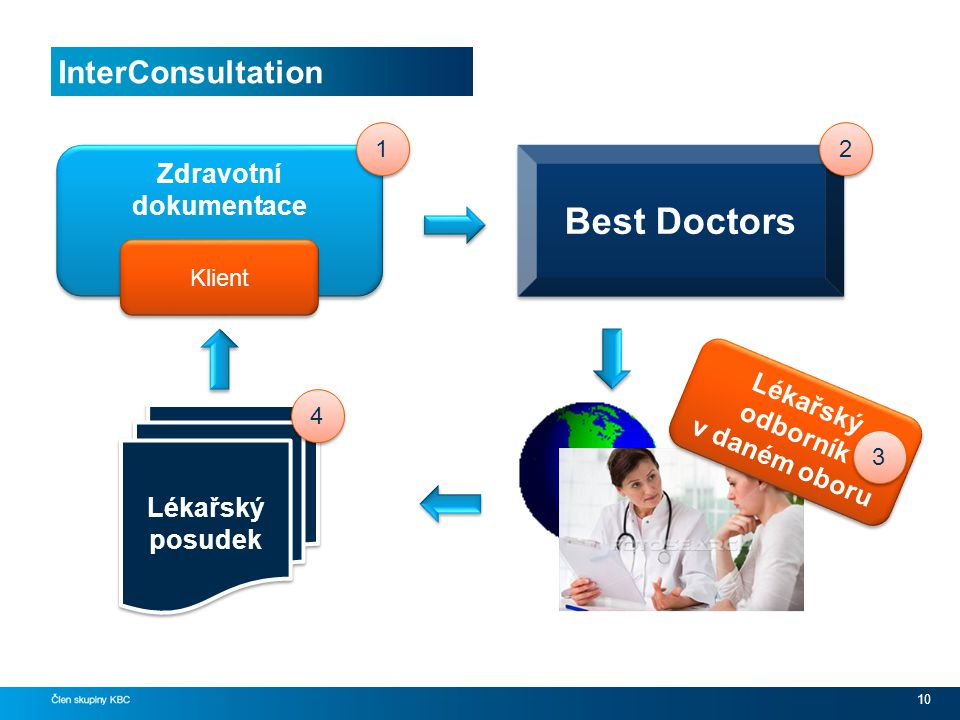 Zdravotní dokumentace Lékařský odborník v daném oboru