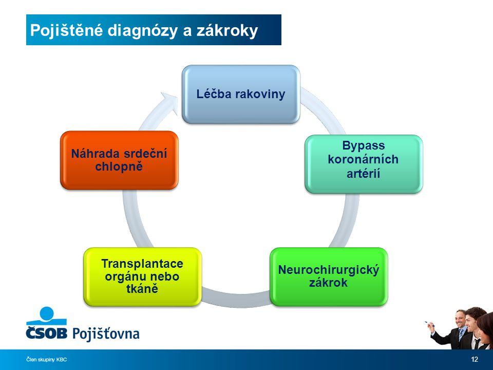 Pojištěné diagnózy a zákroky