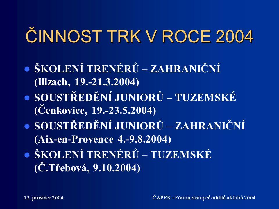 ČINNOST TRK V ROCE 2004 ŠKOLENÍ TRENÉRŮ – ZAHRANIČNÍ (Illzach, 19.-21.3.2004) SOUSTŘEDĚNÍ JUNIORŮ – TUZEMSKÉ (Čenkovice, 19.-23.5.2004)