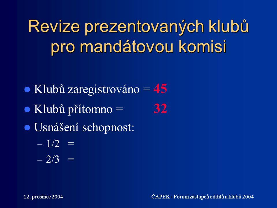 Revize prezentovaných klubů pro mandátovou komisi