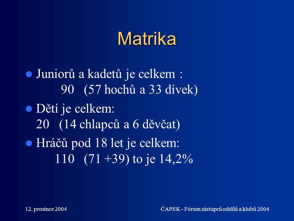 Matrika Juniorů a kadetů je celkem : 90 (57 hochů a 33 dívek)