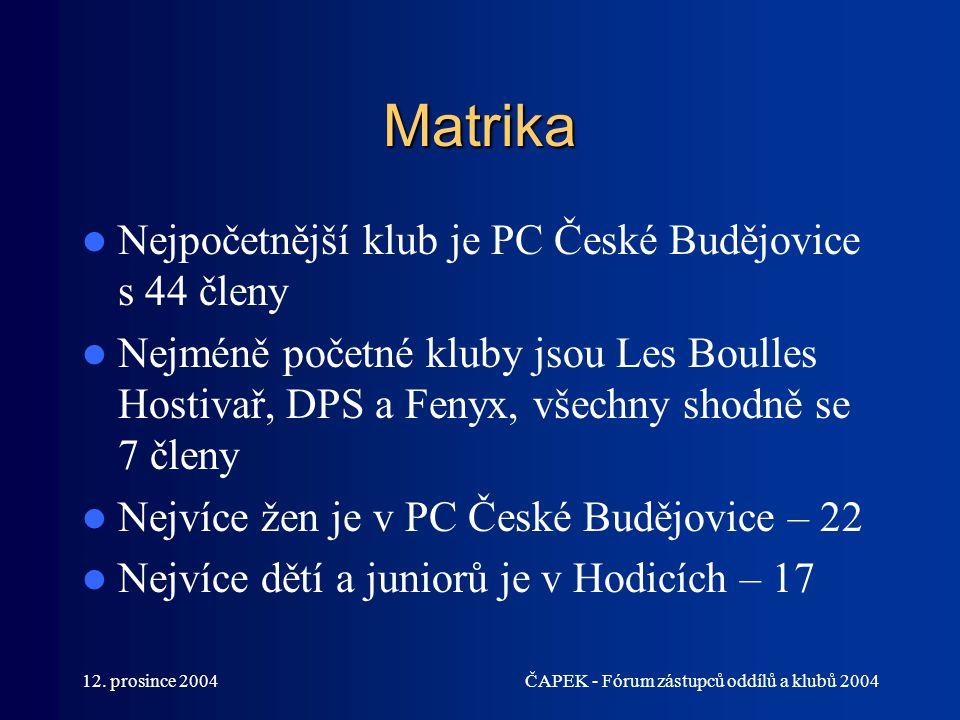 Matrika Nejpočetnější klub je PC České Budějovice s 44 členy