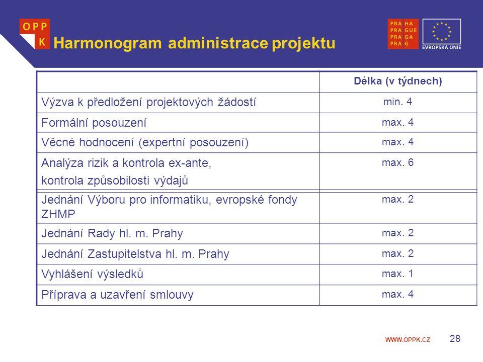 Harmonogram administrace projektu