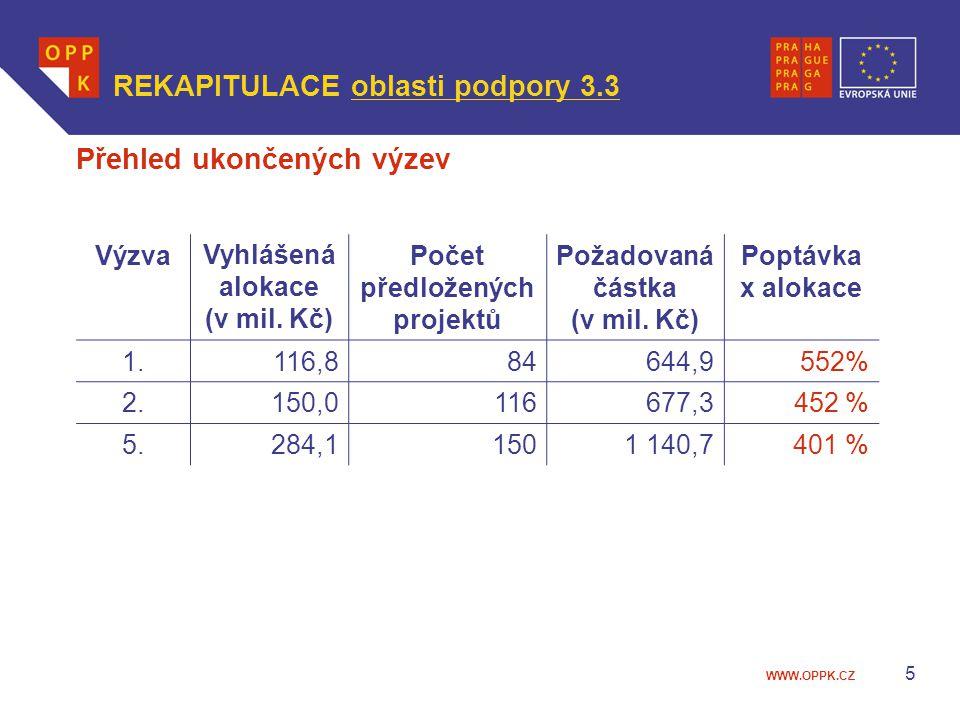 Počet předložených projektů Požadovaná částka (v mil. Kč)