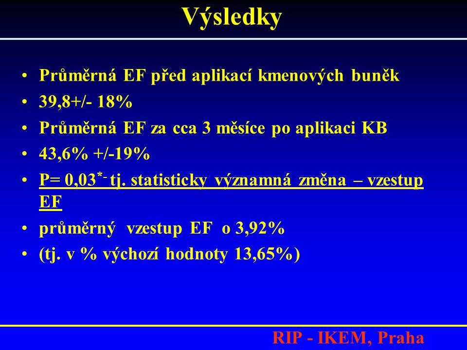 Výsledky Průměrná EF před aplikací kmenových buněk 39,8+/- 18%