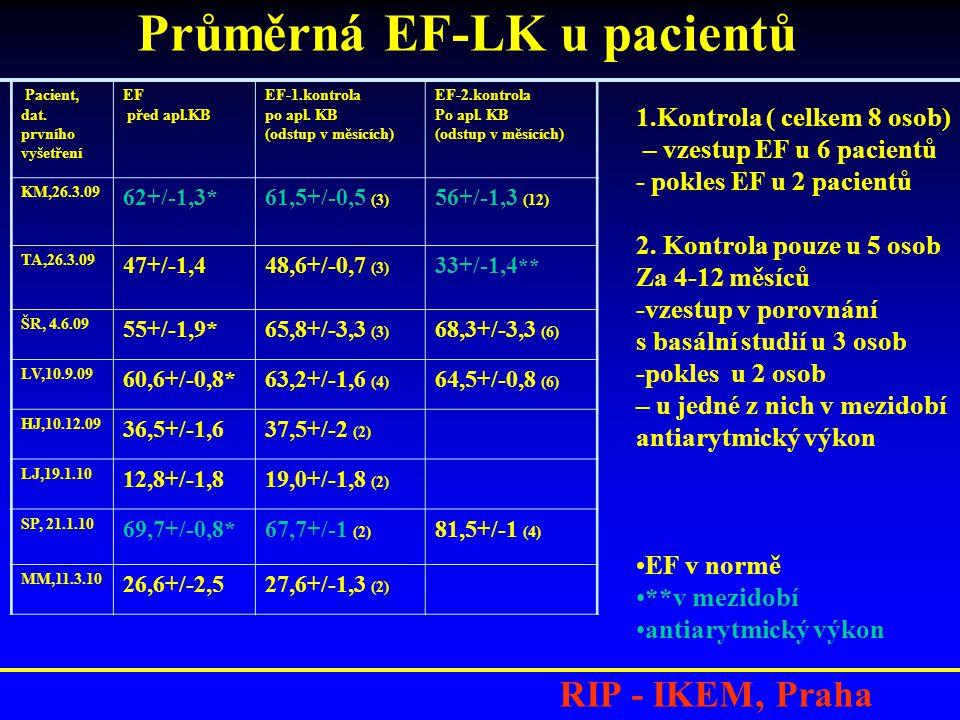 Průměrná EF-LK u pacientů