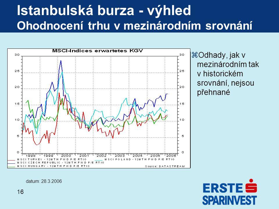 Istanbulská burza - výhled Ohodnocení trhu v mezinárodním srovnání