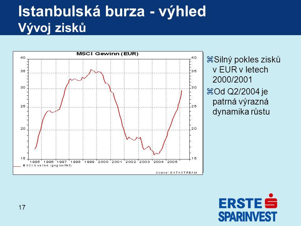 Istanbulská burza - výhled Vývoj zisků