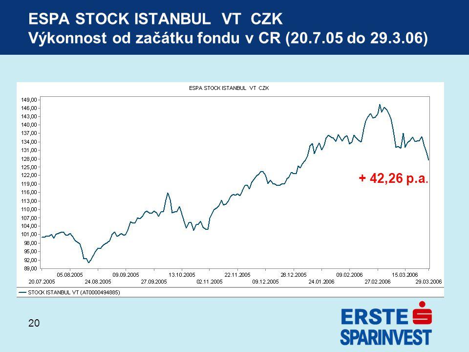 ESPA STOCK ISTANBUL VT CZK Výkonnost od začátku fondu v CR (20. 7