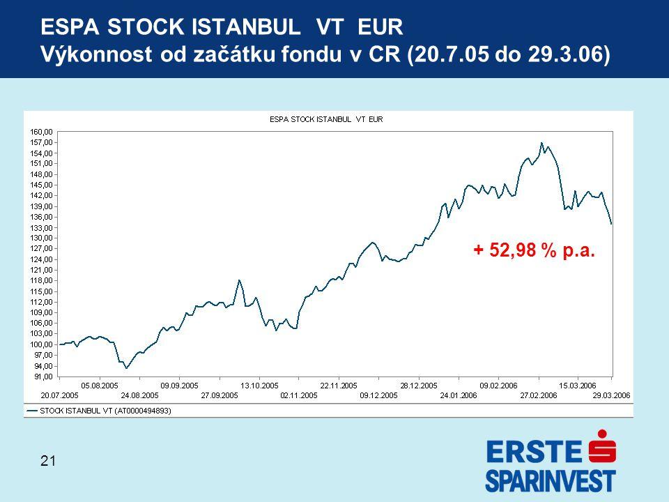 ESPA STOCK ISTANBUL VT EUR Výkonnost od začátku fondu v CR (20. 7