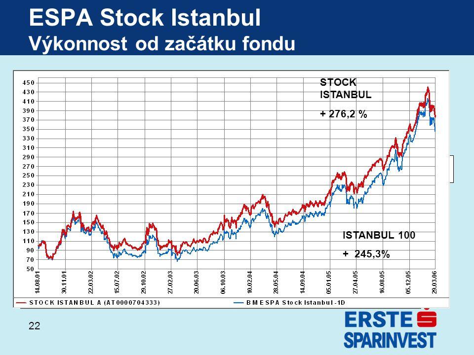 ESPA Stock Istanbul Výkonnost od začátku fondu