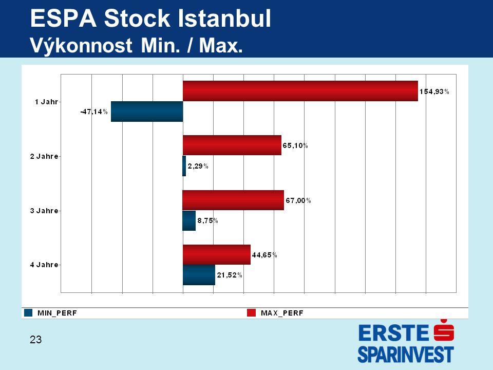 ESPA Stock Istanbul Výkonnost Min. / Max.