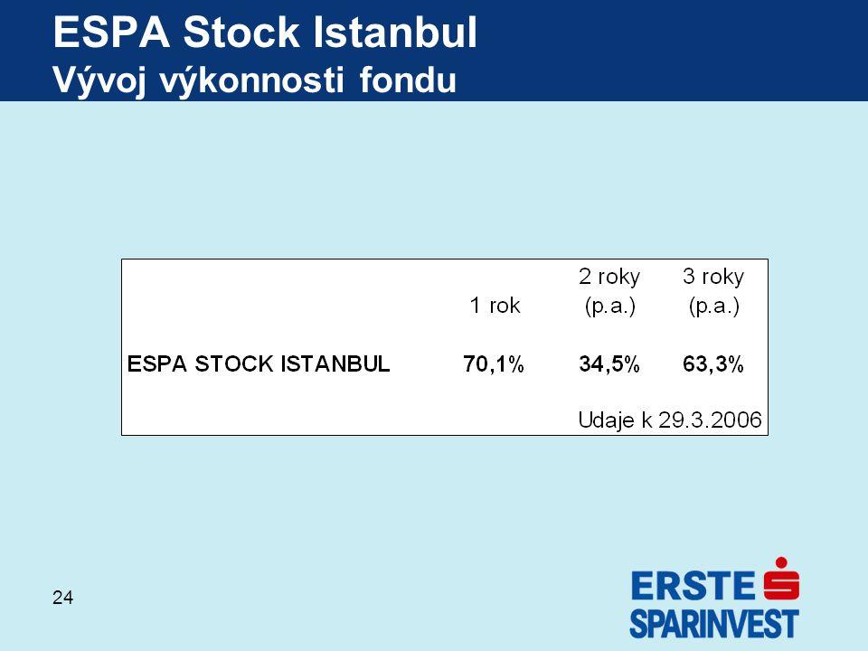 ESPA Stock Istanbul Vývoj výkonnosti fondu