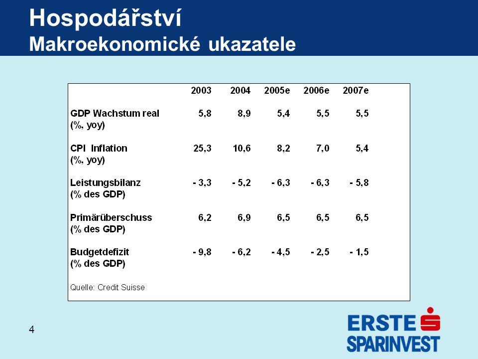 Hospodářství Makroekonomické ukazatele