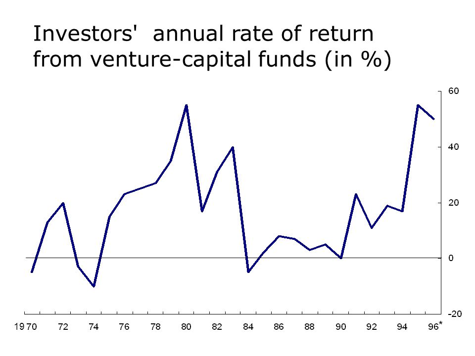 Investors annual rate of return from venture-capital funds (in %)