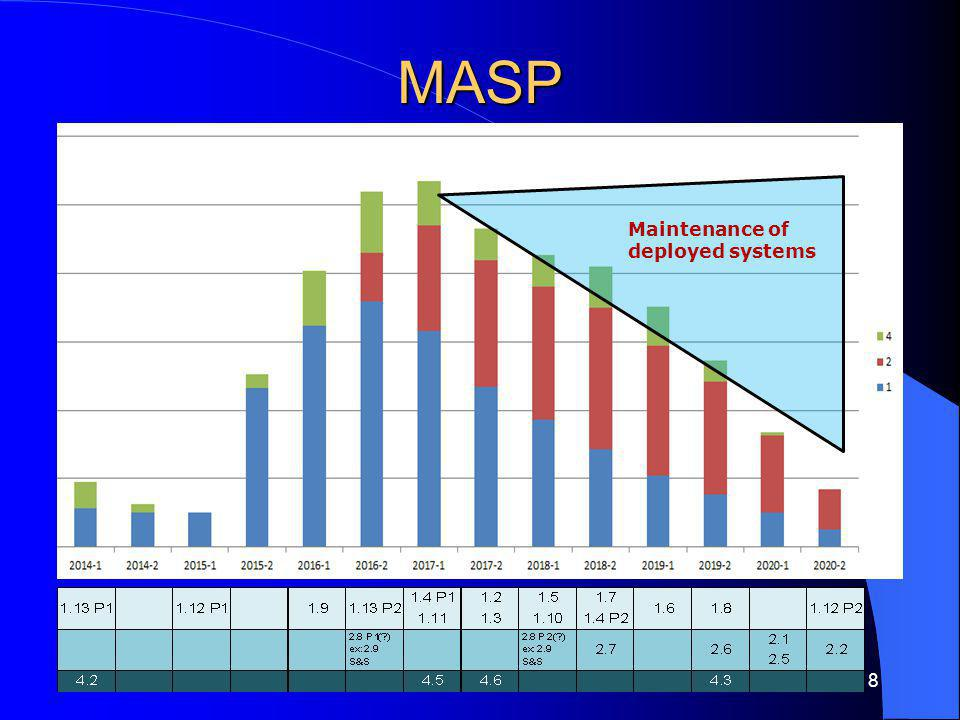 MASP Maintenance of deployed systems